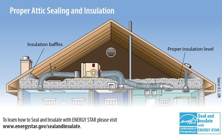 In Order To Truly Ruleyourattic You Need Properly Installed Insulation This Illustration Shows Insulation Installed To Th Insulation Baffles Insulation Attic