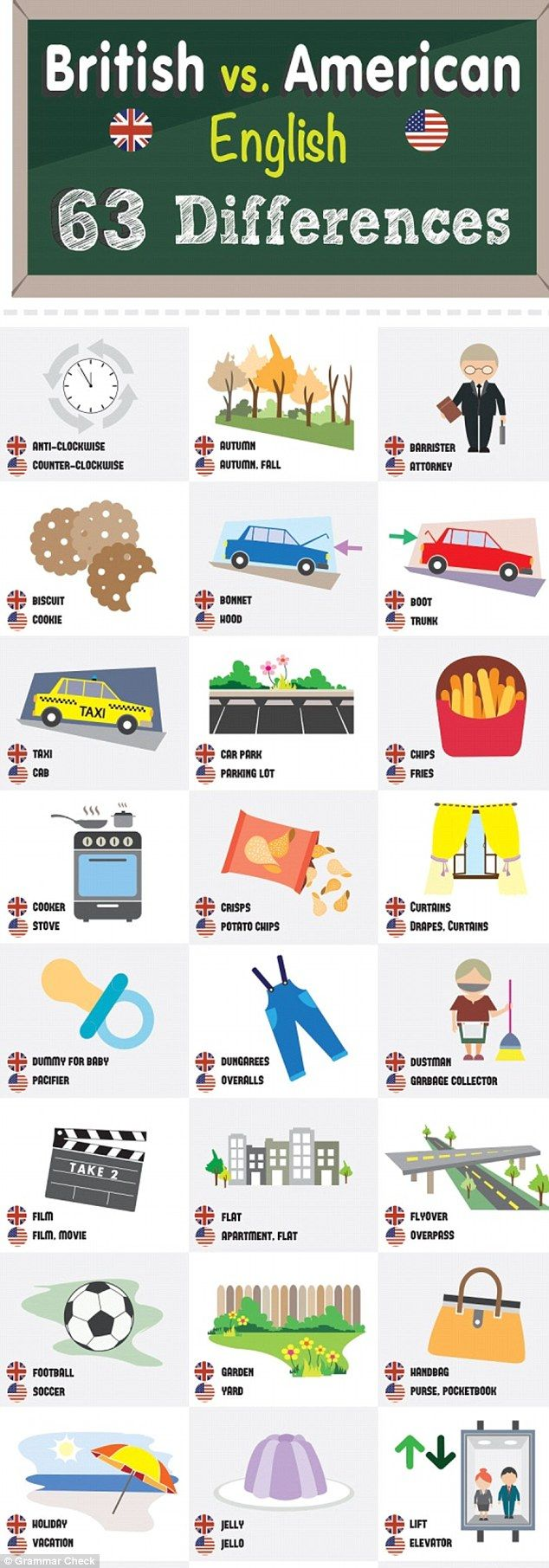 A handy infographic by Grammar Check has outlined 63 of the main differences between British and American English