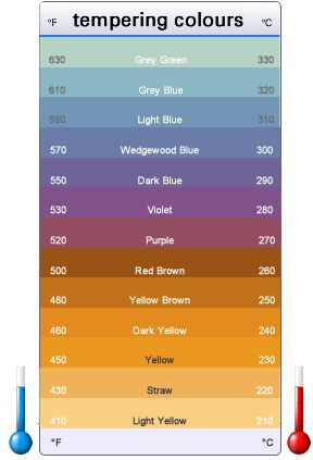 Steel Tempering Temperatures - Color Chart showing both in Fahrenheit and in Celsius, it's the surface colour changes on Steel – West Yorkshire Steel Co Ltd