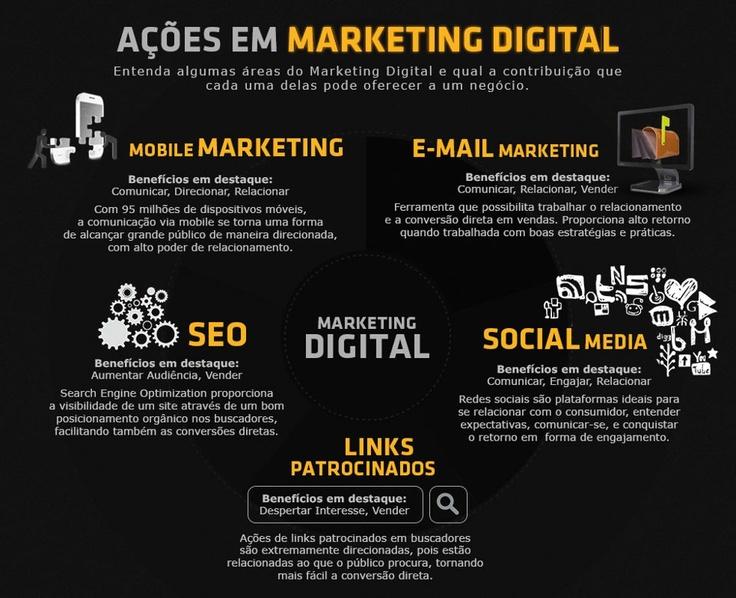 #Infográfico define de forma simples e clara algumas áreas do Marketing Digital.