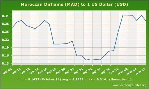 Dollars to Dirhams Morocco | ... exchange rate history for the Moroccan Dirham against the US Dollar