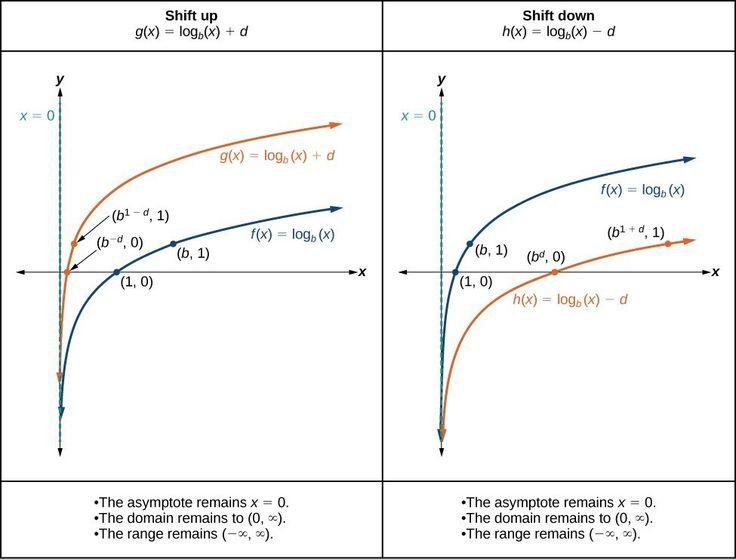 Πάνω από 25 κορυφαίες ιδέες για Graph of log στο Pinterest - semilog graph paper