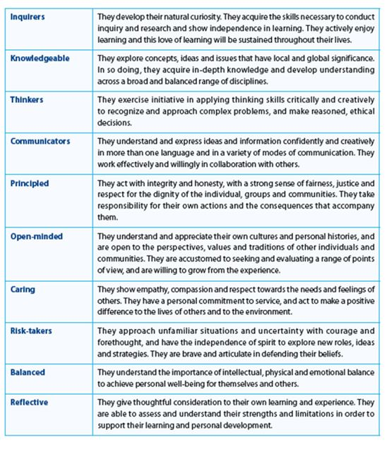 The International Baccalaureate Learner Profile - great reference for a well rounded home-based education