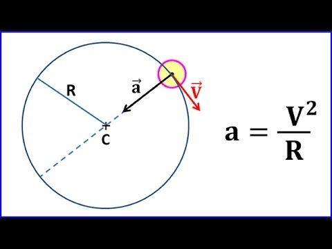 Cours de Physique TS Mécanique 3.1.3 : Cinématique : Exemples de mouvements