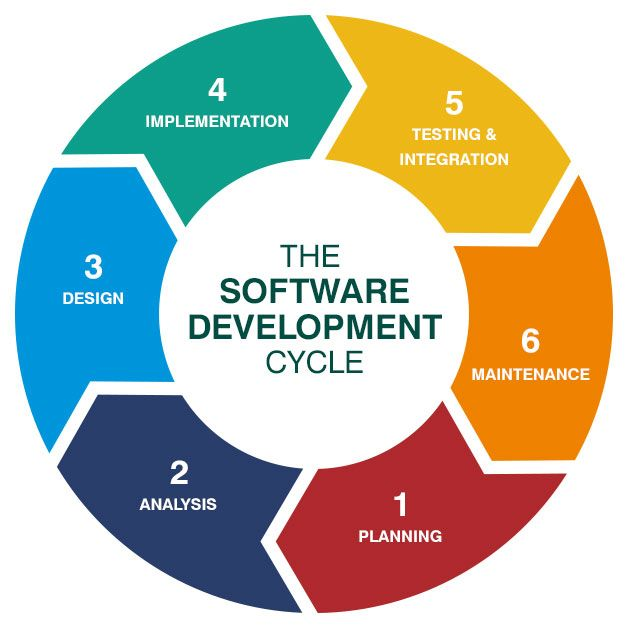 Software testing services are very important to ensure the