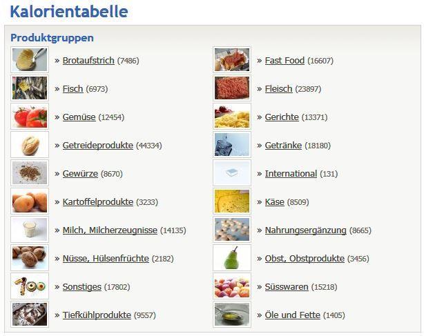 www.kalorientabelle lebensmittel