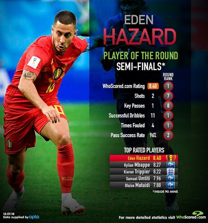 Eden Hazard Is Our Player Of The Round From The Semi Finals Of The 2018 World Cup Whoscored Football Russia2018 Eden Hazard World Cup Semi Final Semi Final