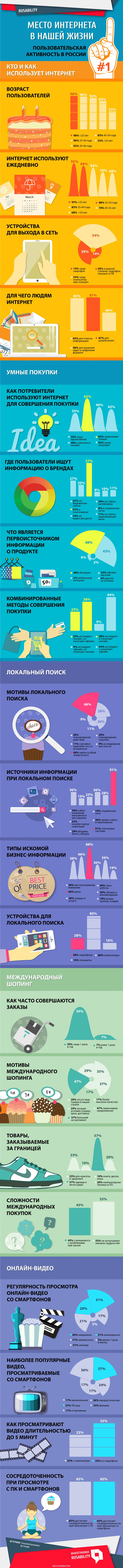 Потребители, пользователи, россияне, Россия, покупки, поиск, видео, смартфоны, исследования, инфографика