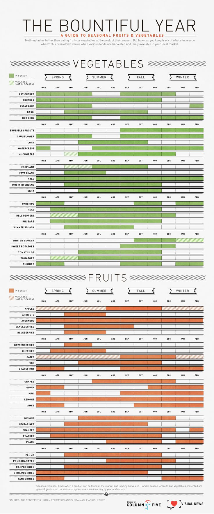 What to eat, when to eat it [infographic] --- A handy little chart that informs you of what produce is in season.  The chart is very well designed, it is perfect to print out to hang in your kitchen, or to bring along to the store.  This summer, be on the look out for some fresh raspberries, strawberries, pomagranates, peaches, cucumbers, basil, lemons, grapes and figs, just to name a few.