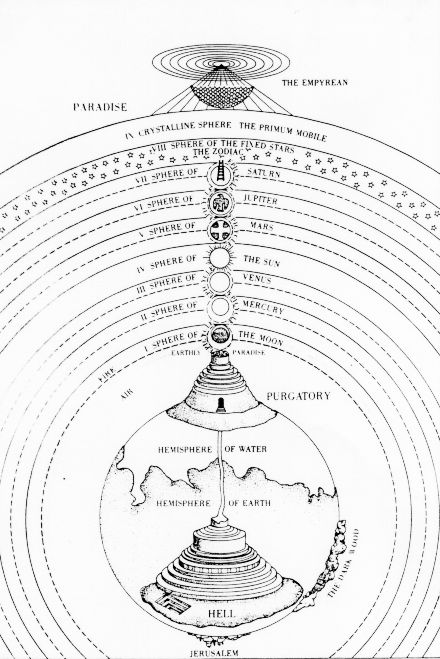 A heliocentric Universe was impossible for the Church to adopt. In the end, medieval cosmology centers on the balance of angelic sphere and the earthy realm. One such cosmology is found in Dante's `The Divine Comedy'