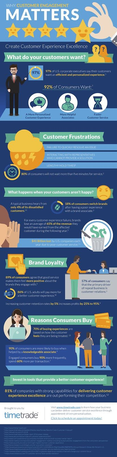 Why Customer Engagement Matters - Do you fancy an infographic? There are a lot of them online, but if you want your own please visit http://linfografico.com/en/prices/ Online girano molte infografiche, se ne vuoi realizzare una tutta tua visita http://www.linfografico.com/prezzi/