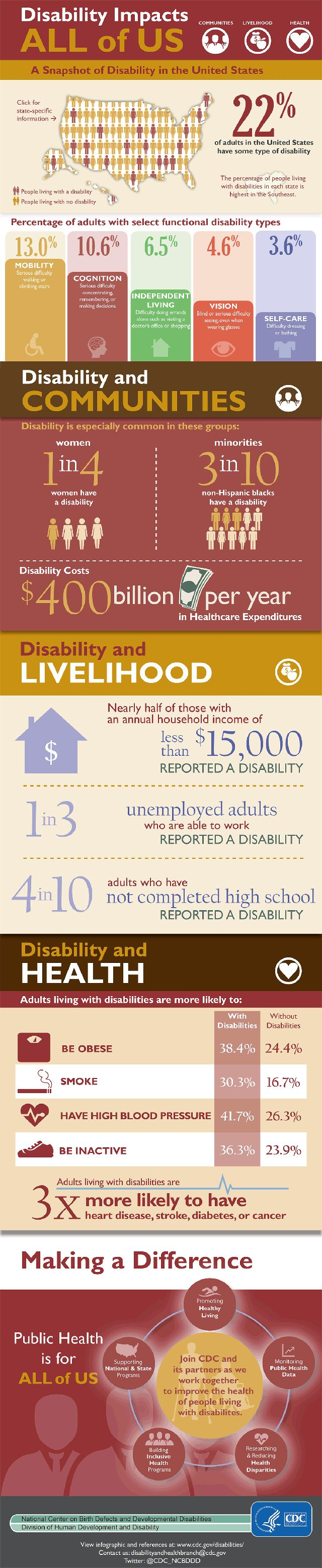 disability affects devleopment Who does developmental delay affect in the united states, 17% of children under the age of 18 years – or one in six – have a developmental or behavioral.