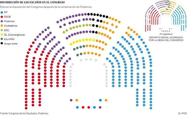 Distribución de los diputados en el Congreso