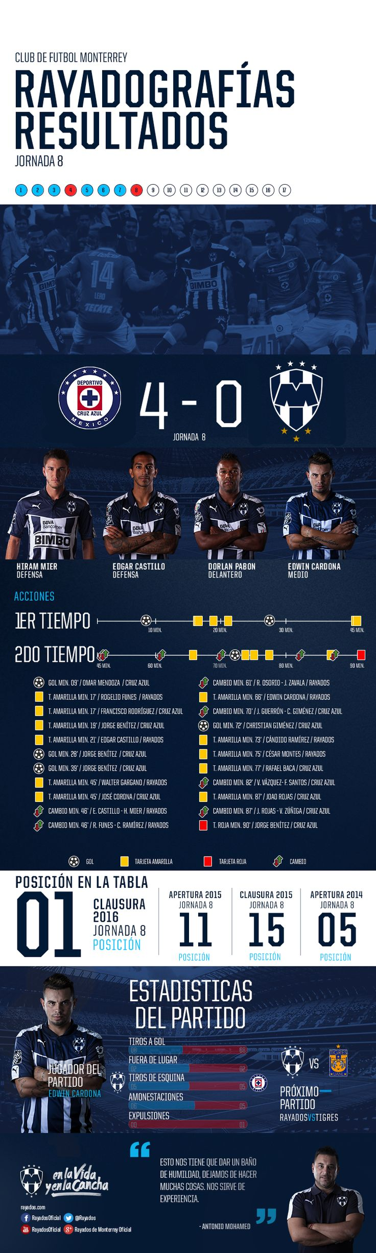 Rayadografía - Cruz Azul vs. Monterrey (Post)