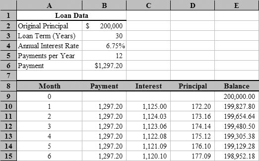 excel amortization schedule fragment