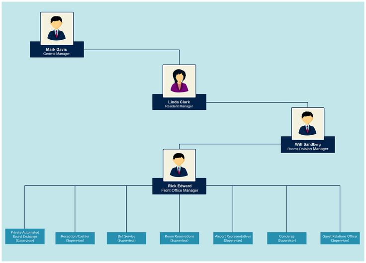 Best 109 Reference Of Front Desk Organization Chart Organization Chart Organizational Chart Org Chart