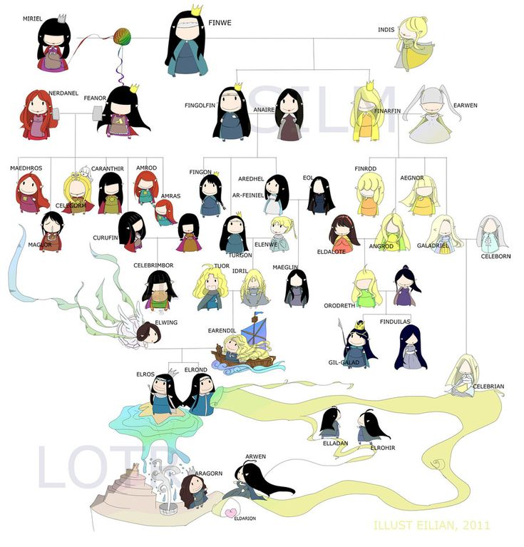 The Elves Family Tree... this makes it so much more easy to understand and who is who. Simplified family tree, silm by ~eilian on deviantART: