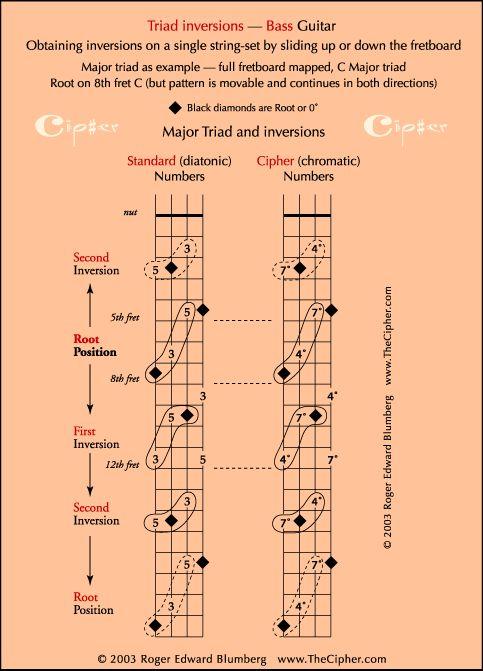 bass guitar scales chart pdf
