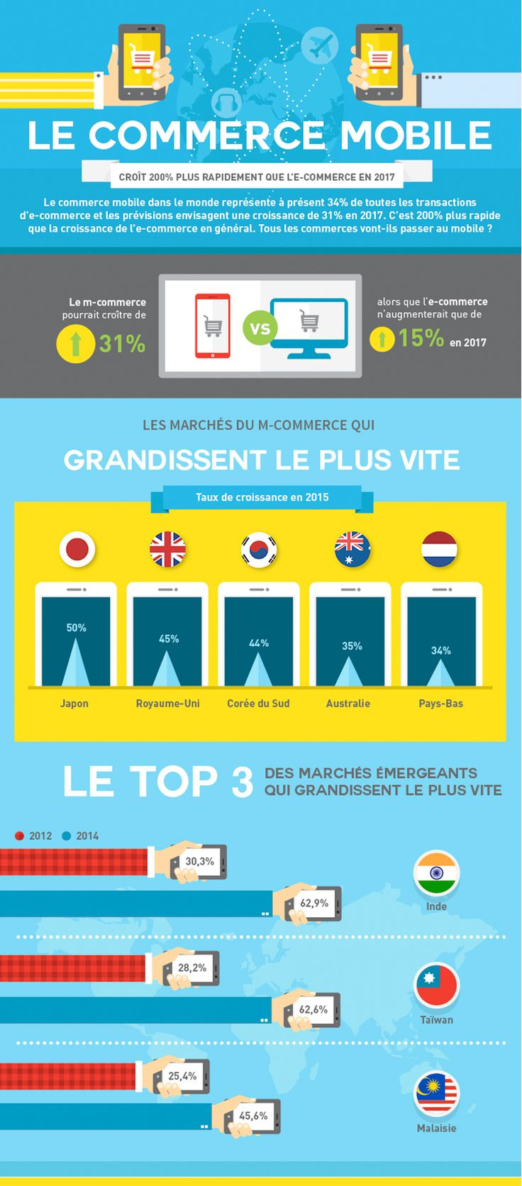 #mcommerce #infographie