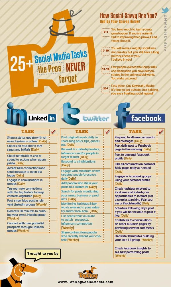 25 Social Media Tasks the Community Manager never forget #infografia #infographic #socialmedia