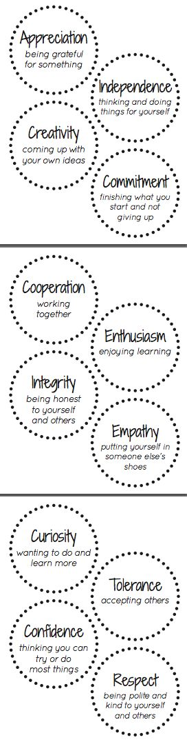 """IB PYP Attitudes.  Free resource available at """"Teachers pay Teachers"""""""