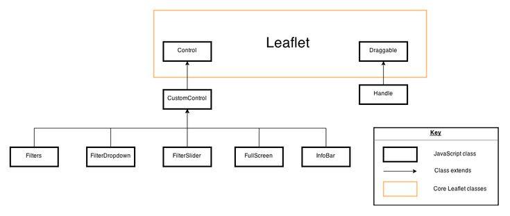 Diagram of Leaflet plugins