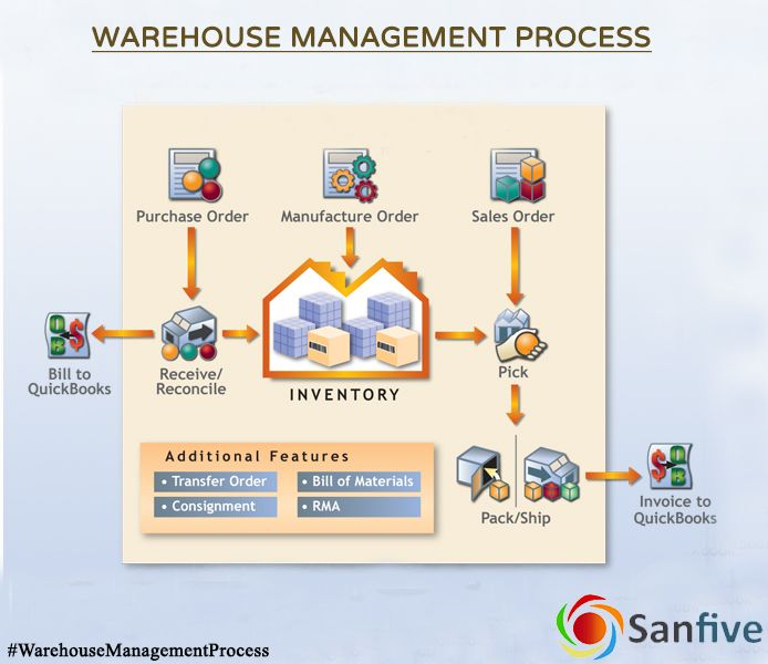 19 best inventory management images on pinterest management efficient accurate warehousemanagementprocess is a challenge without the right tools sanfivesolutions visit fandeluxe Gallery