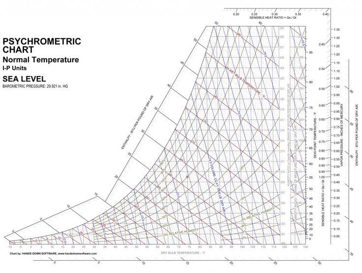 Emergency  Psychrometric Chart  Pankaj    Tile Wood