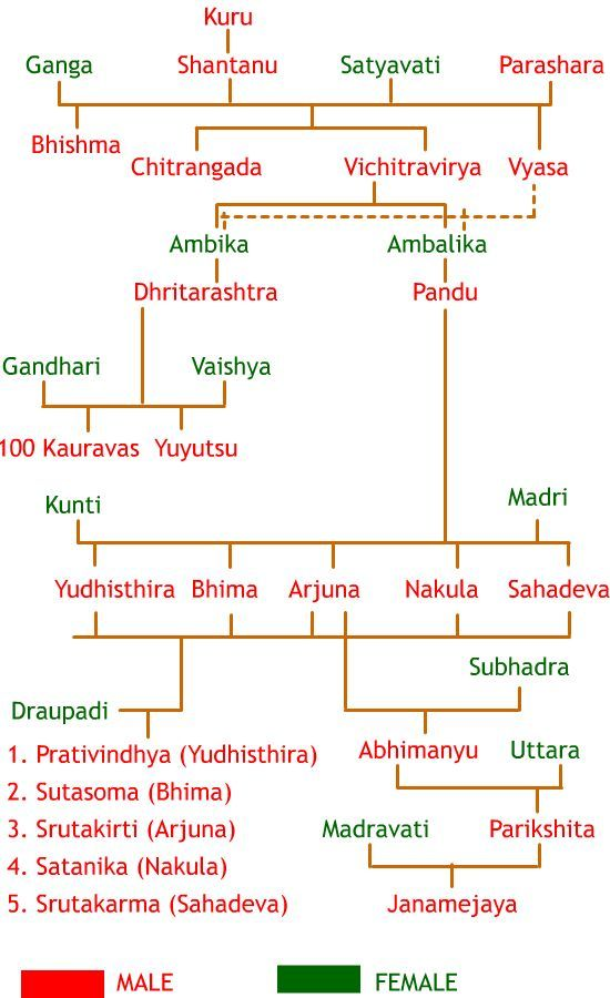 Mahabharata family tree chart | Ideas for the House | Pinterest ...