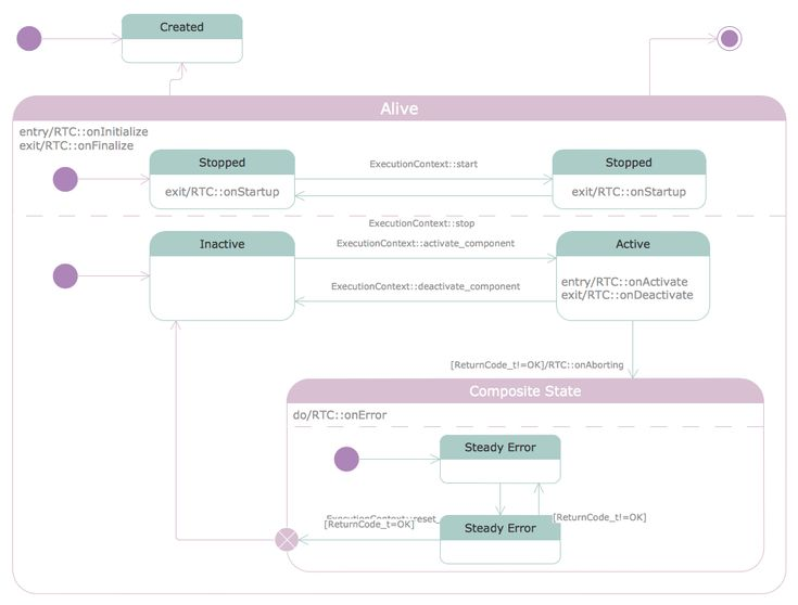 53 best Software Development - Rapid UML images on Pinterest - use case template