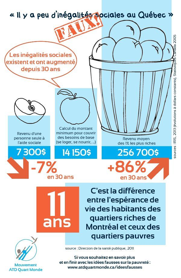 Idée fausse # 4 : Il y a peu d'inégalités sociales au Québec
