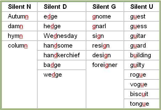 EwR.Pronunciation #English Silent Letters