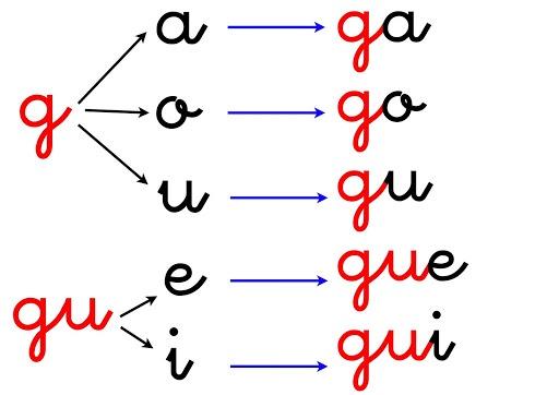 Ortografía: ga, go, gu, gue, gui, güe, güi