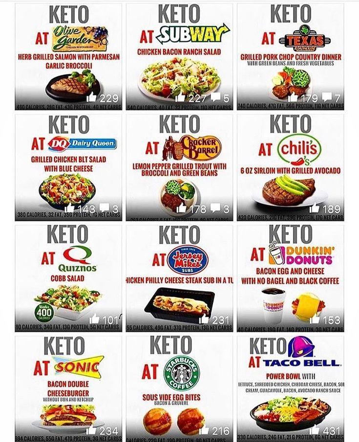 Pin by Jill Beth on Keto in 2019 | Keto, Keto diet guide, Keto restaurant