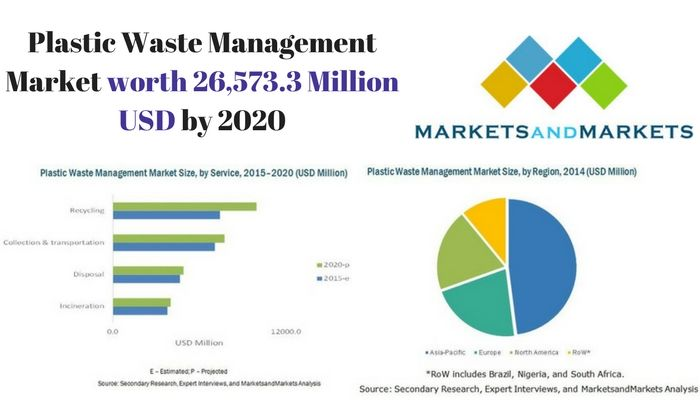 Increasing urbanization, stringent laws and regulations enforced by the government, and increasing consumer awareness are expected to be the major drivers of the plastic waste management market. The global plastic waste management market is projected to be valued at around USD 26,573.3 million by 2020, growing at a CAGR of 3.02% from 2015 to 2020. The market for recycling plastics is projected to grow at the highest CAGR.