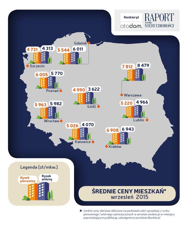 http://www.bankier.pl/wiadomosc/Raport-z-rynku-mieszkan-wrzesien-2015-7277334.html?utm_source=FreshMail