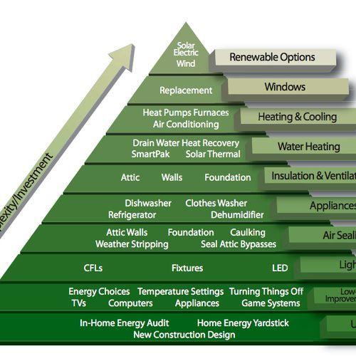 The Energy Efficiency Pyramid Greenbuildingadvisor Energyefficiency Energy Efficient Homes Solar Heating System Solar