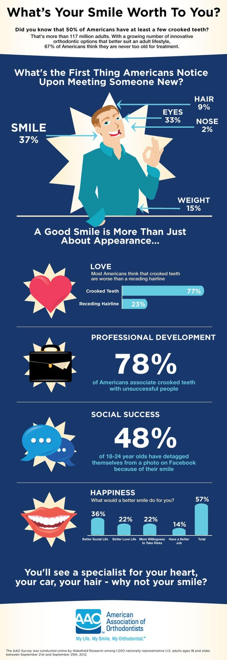 What's Your Smile Worth To You? Wat is jouw glimlach waard?  Wat wij voor je kunnen doen?  Www.tweedemening.nl Voor beugels, orthodontie en esthetische tandheelkunde. Gewoon mooie tanden, een geweldig gebit. Voor iedereen!