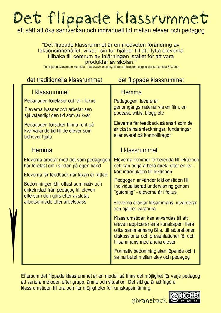Flippa klassrummet - enkelt och på svenska ~ Kilskrift