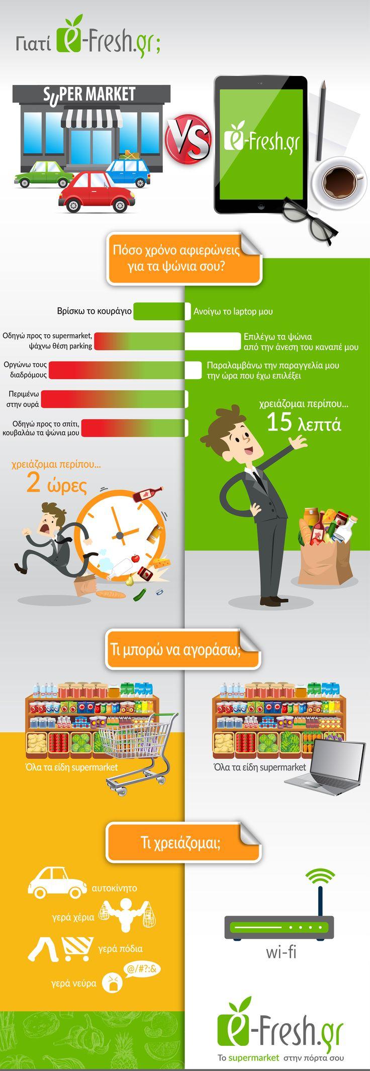 Σύγκριση ενός supermarket με το e-Fresh.gr. Που πιστεύετε είναι τα ψώνια πιο ξεκούραστα?
