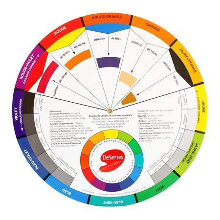 48 best projet 2015 le cercle chromatique images on - Le cercle chromatique ...