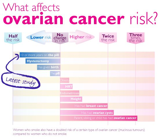 What are the key statistics about ovarian cancer?