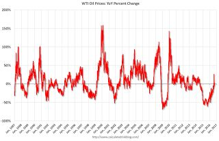 WTI Oil Prices Mostly Unchanged Year-over-year Little Drag on Inflation
