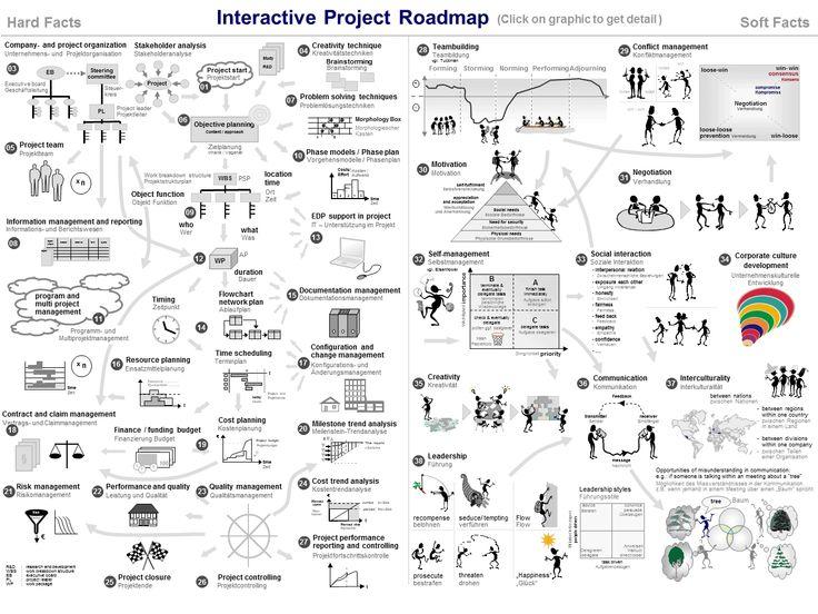 Projektatlas Practisioner - Mobile Interaktive Projektmanagement Wissensbasis