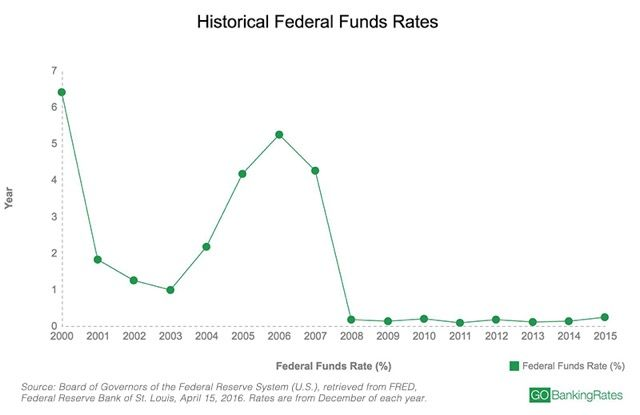 The buzz surrounding the federal funds rate continues to get louder as banks, economists and investors anticipate the Federal Reserve's decisions. And for consumers, this means waiting to find out how the interest rate hikes will affect bank interest rates -- and savings accountinterest rates, in particular. Read:CD Rate Strategies for the New Interest Rates U.S. Average Savings Account Interest Rate As of April 2016,thenational average savings account interest rateis only 0.06 percent…