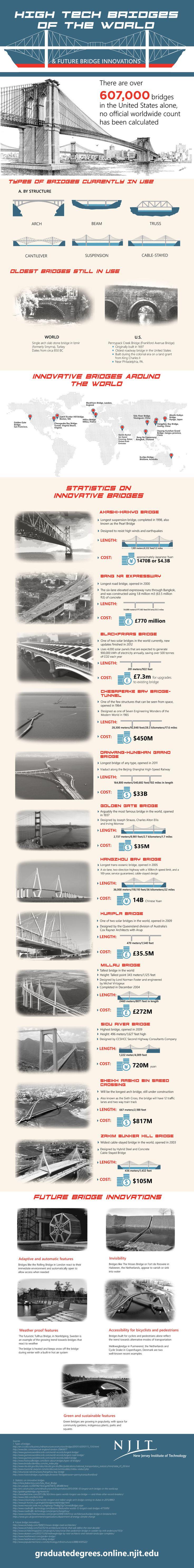 High Tech Bridges of the Future