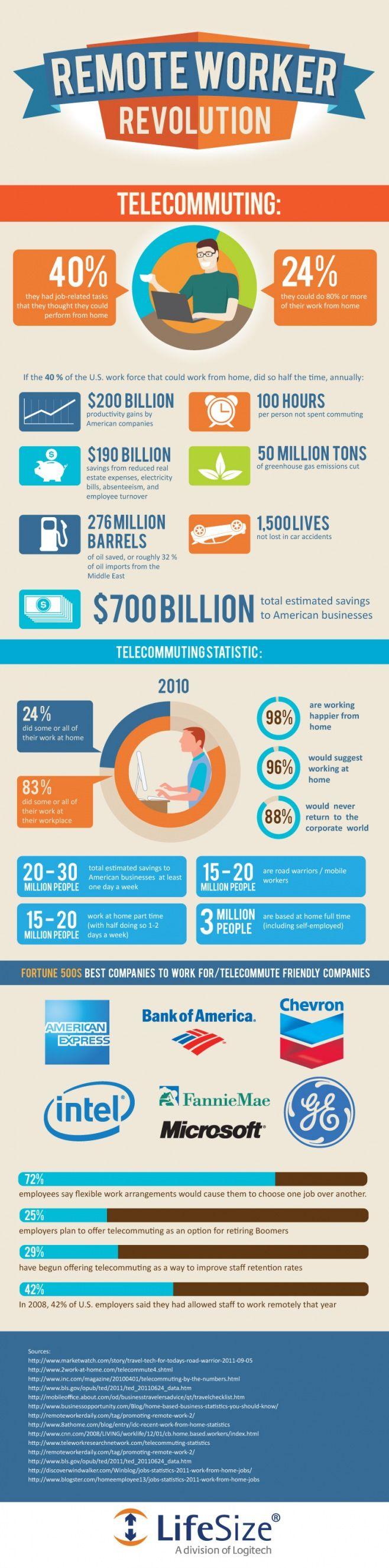 La revolucion del teletrabajo #infografia #infographic #internet vía @alfredovela