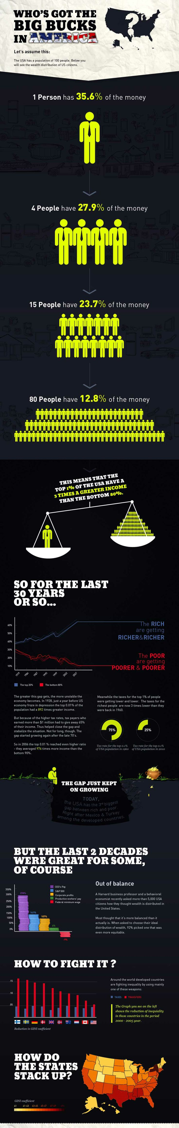 This helps the numbers about wealth distribution have more meaning.