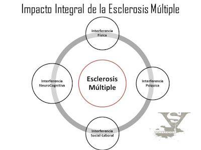 SuperVivientes: SÍNTOMAS NEUROCOGNITIVOS DE LA ESCLEROSIS MÚLTIPLE...