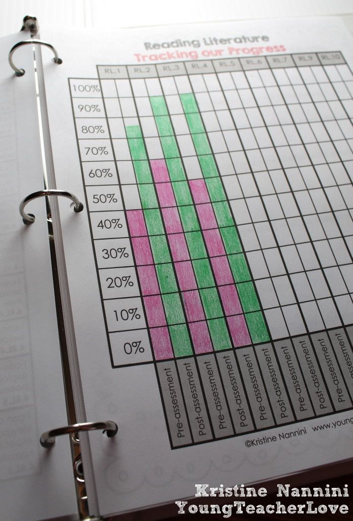 Math and English Language Arts Student Data Tracking Binders and a Freebie >> I very much like the idea of students tracking their progress with certain learning areas/topics